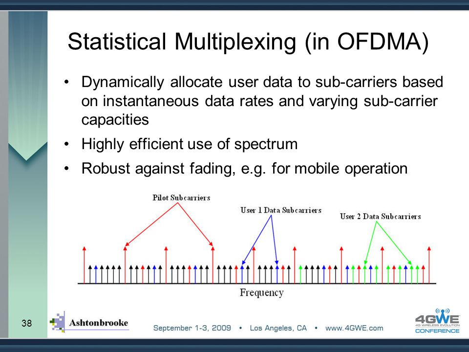 Statistical Multiplexing (in OFDMA)