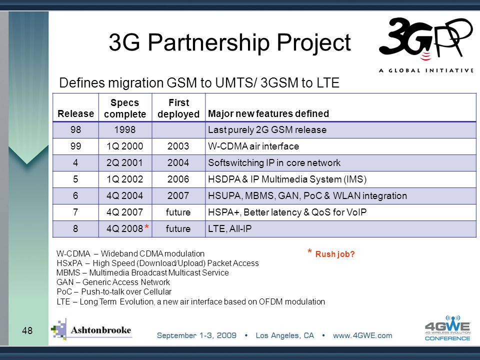 3G Partnership Project Defines migration GSM to UMTS/ 3GSM to LTE *