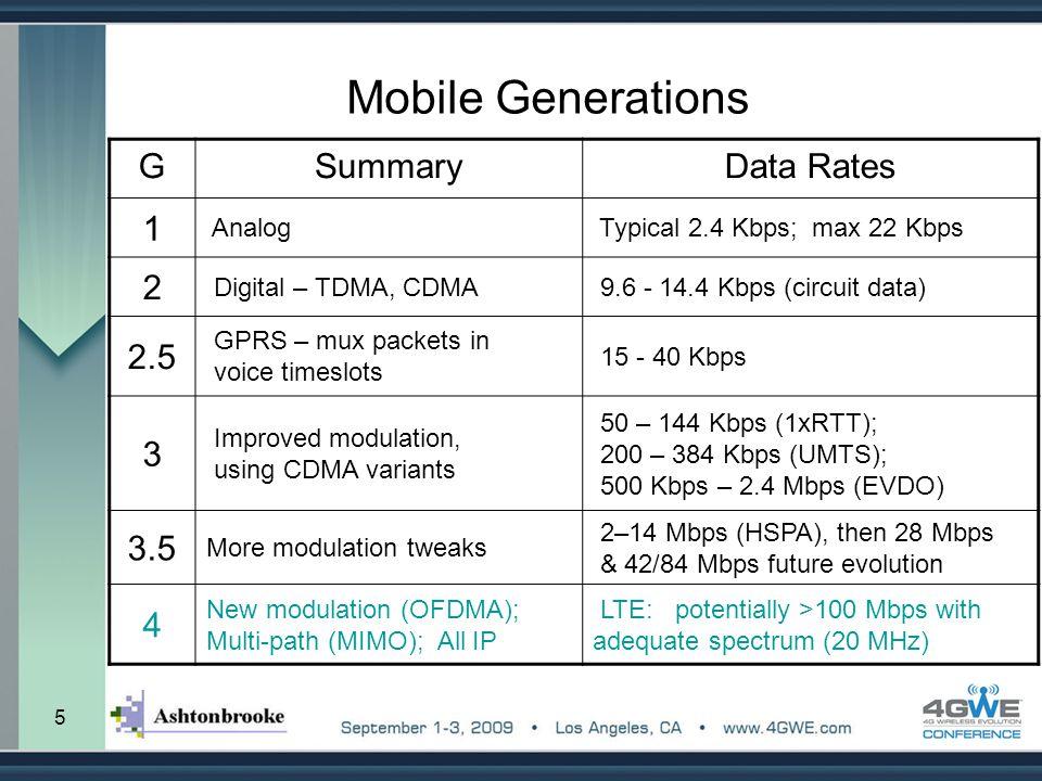 Mobile Generations G Summary Data Rates 1 2 2.5 3 3.5 4 Analog
