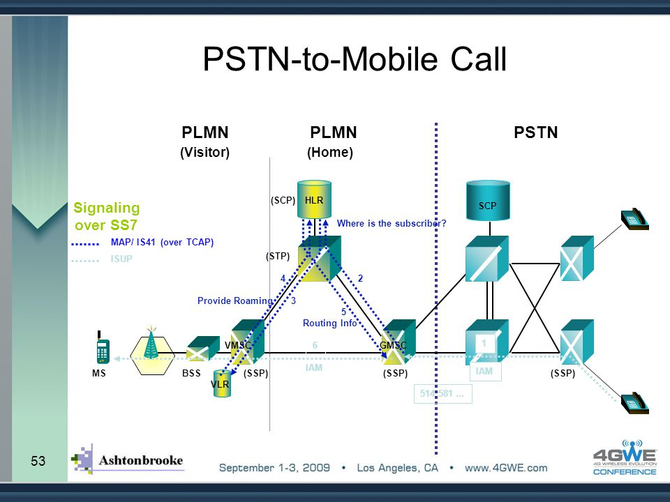 PSTN-to-Mobile Call PLMN PLMN PSTN Signaling over SS7 (Visitor) (Home)