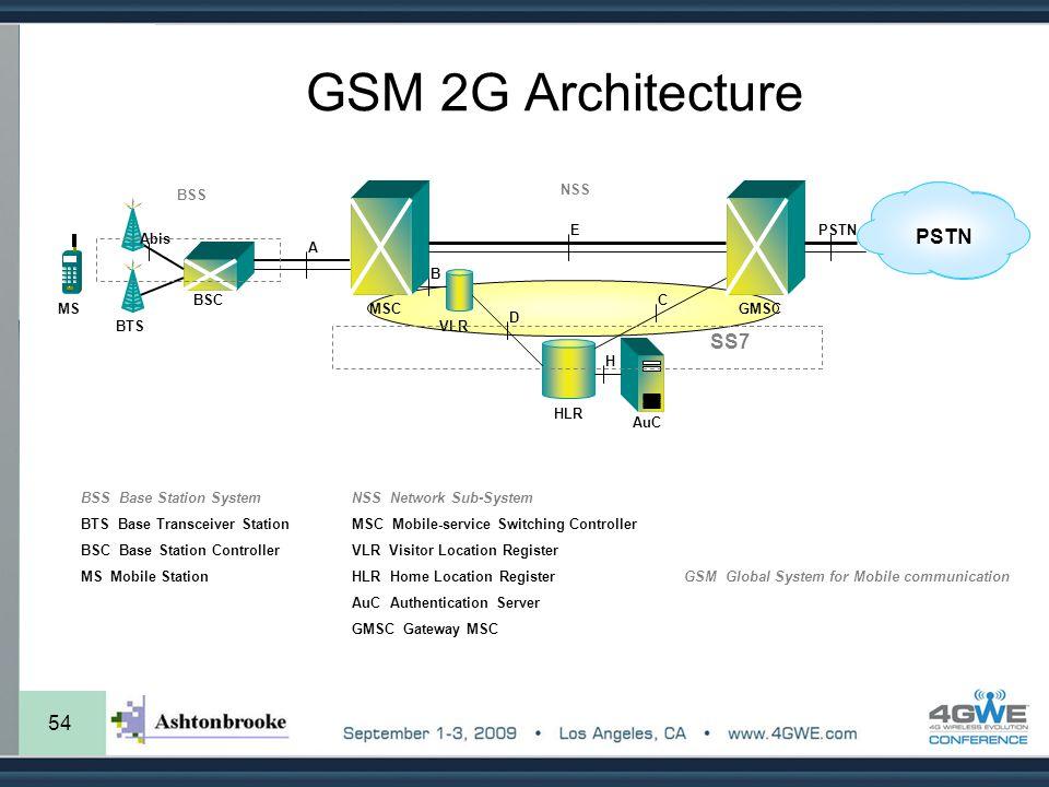 GSM 2G Architecture PSTN SS7 54 BTS BSC MSC VLR HLR AuC GMSC BSS NSS A
