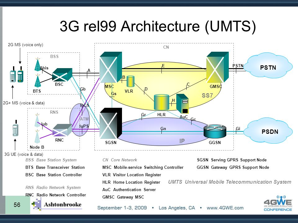 3G rel99 Architecture (UMTS)