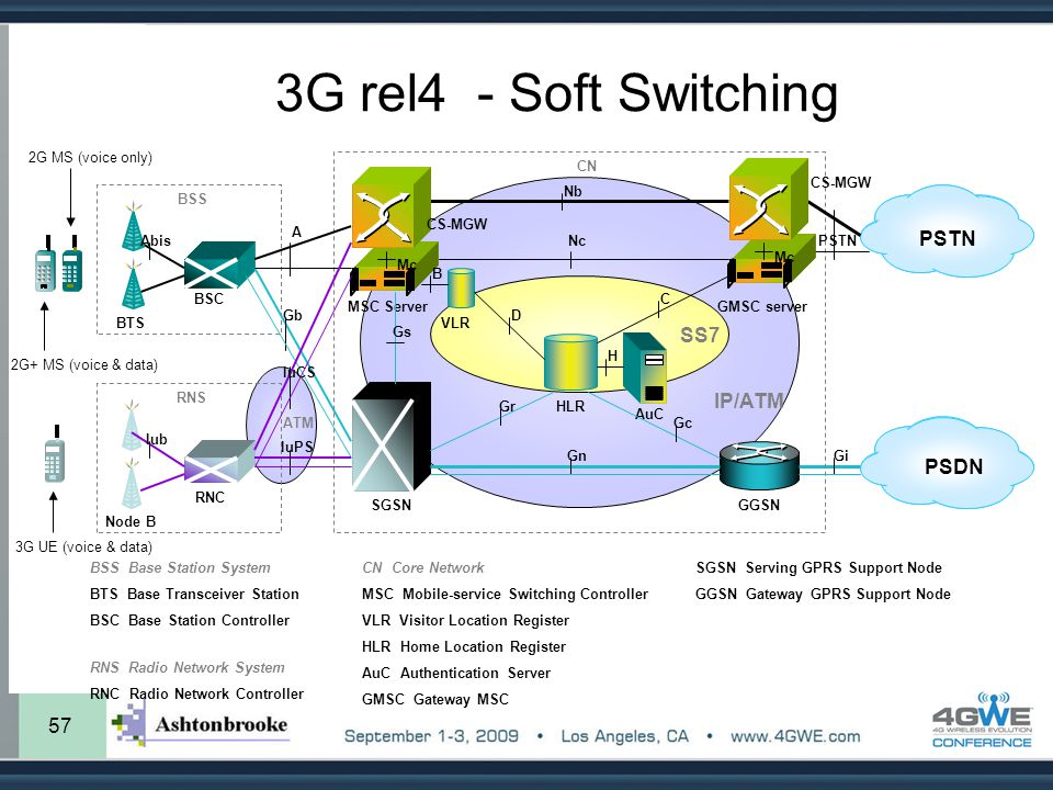 3G rel4 - Soft Switching PSTN SS7 IP/ATM PSDN 57 BTS BSC MSC Server