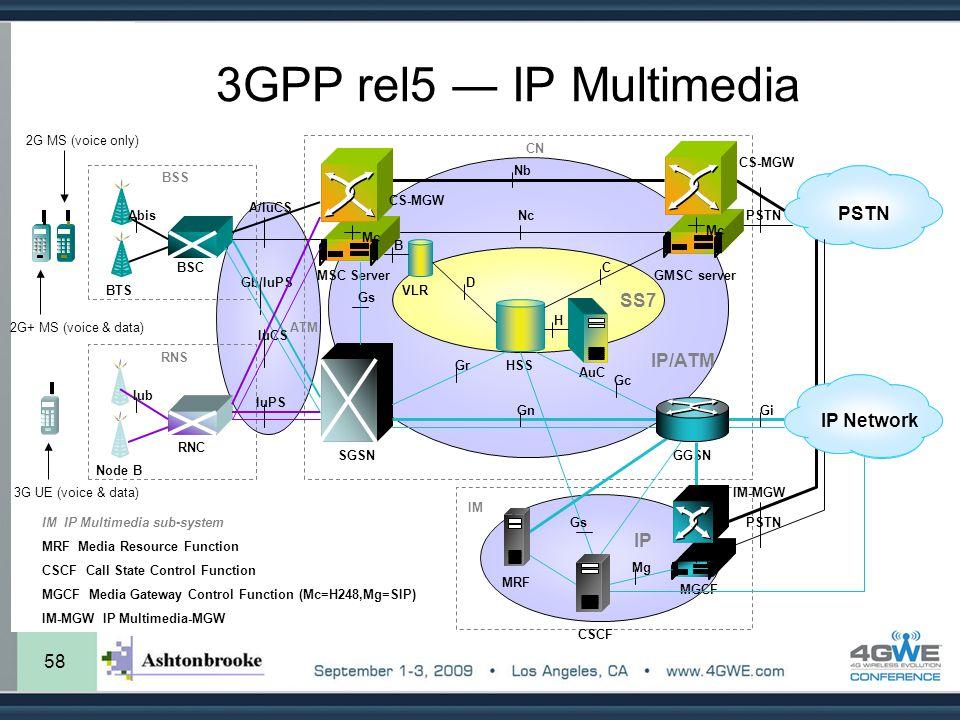 3GPP rel5 ― IP Multimedia PSTN SS7 IP/ATM IP Network IP 58 Gb/IuPS