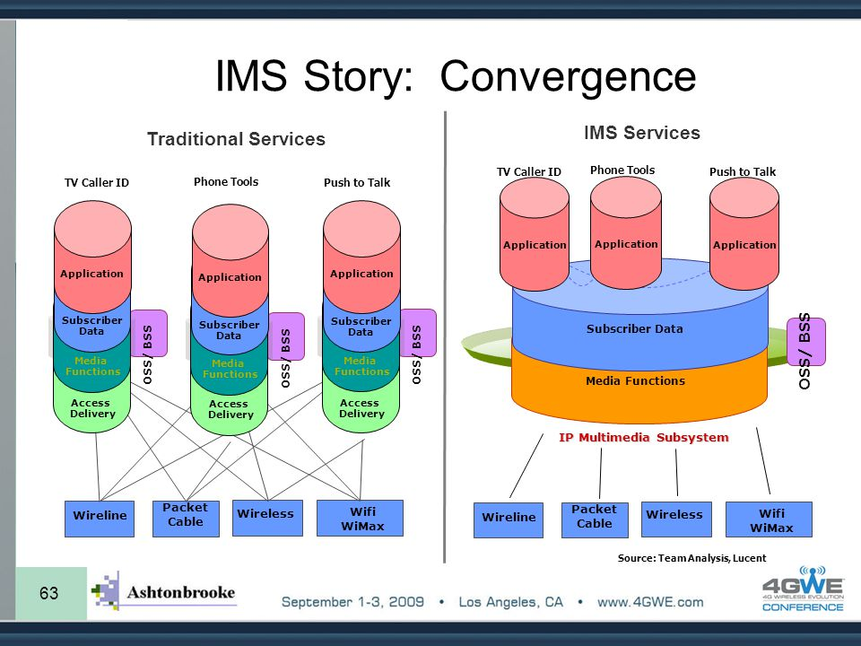 IMS Story: Convergence