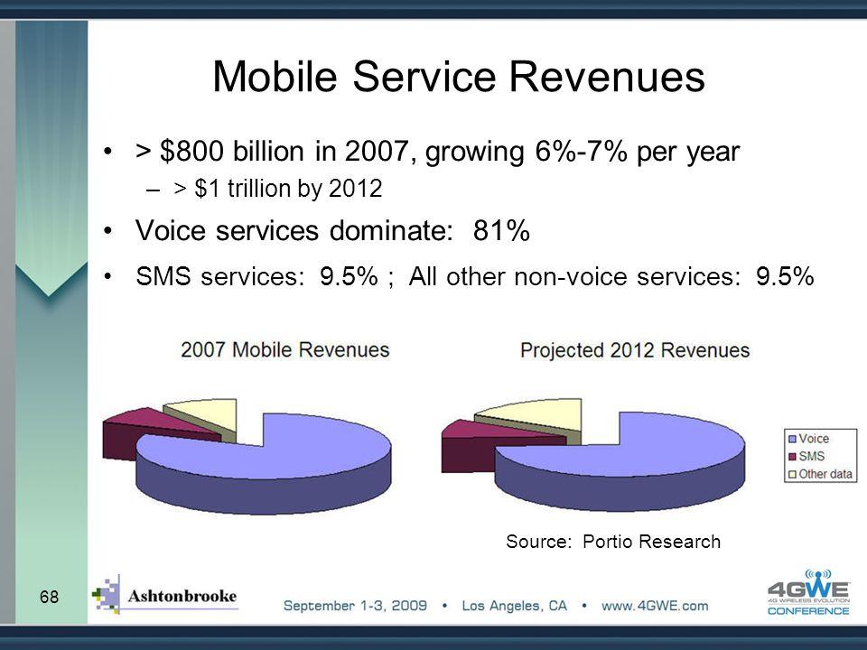 Mobile Service Revenues