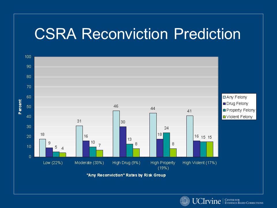 CSRA Reconviction Prediction