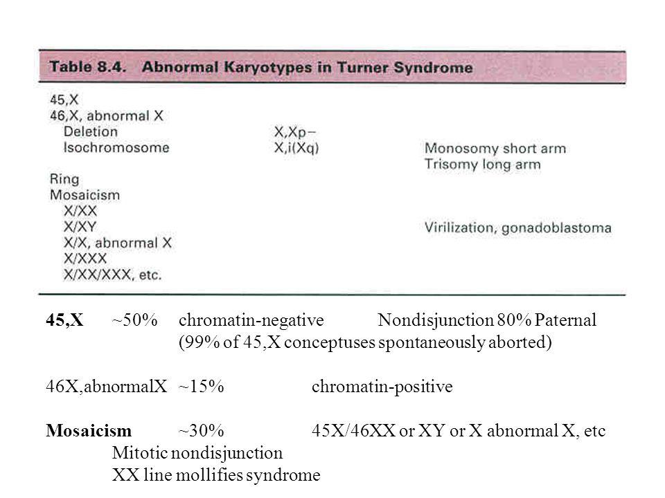 45,X ~50% chromatin-negative Nondisjunction 80% Paternal