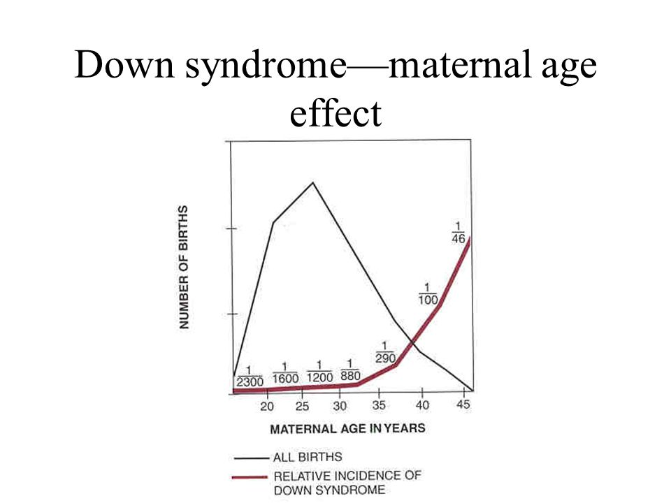 Down syndrome—maternal age effect