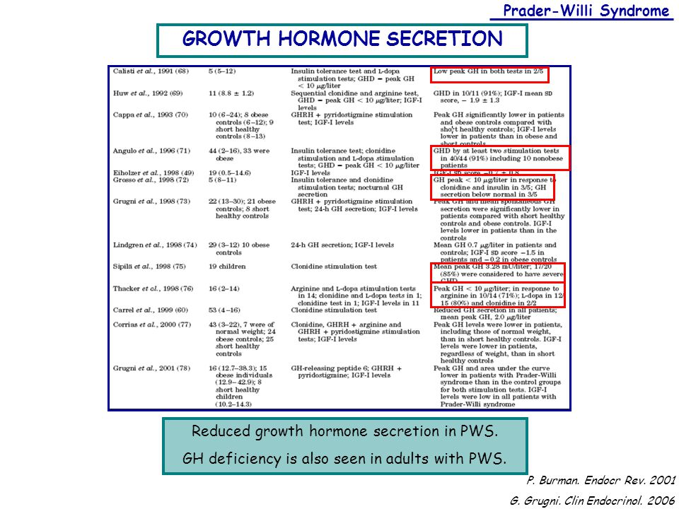 GROWTH HORMONE SECRETION