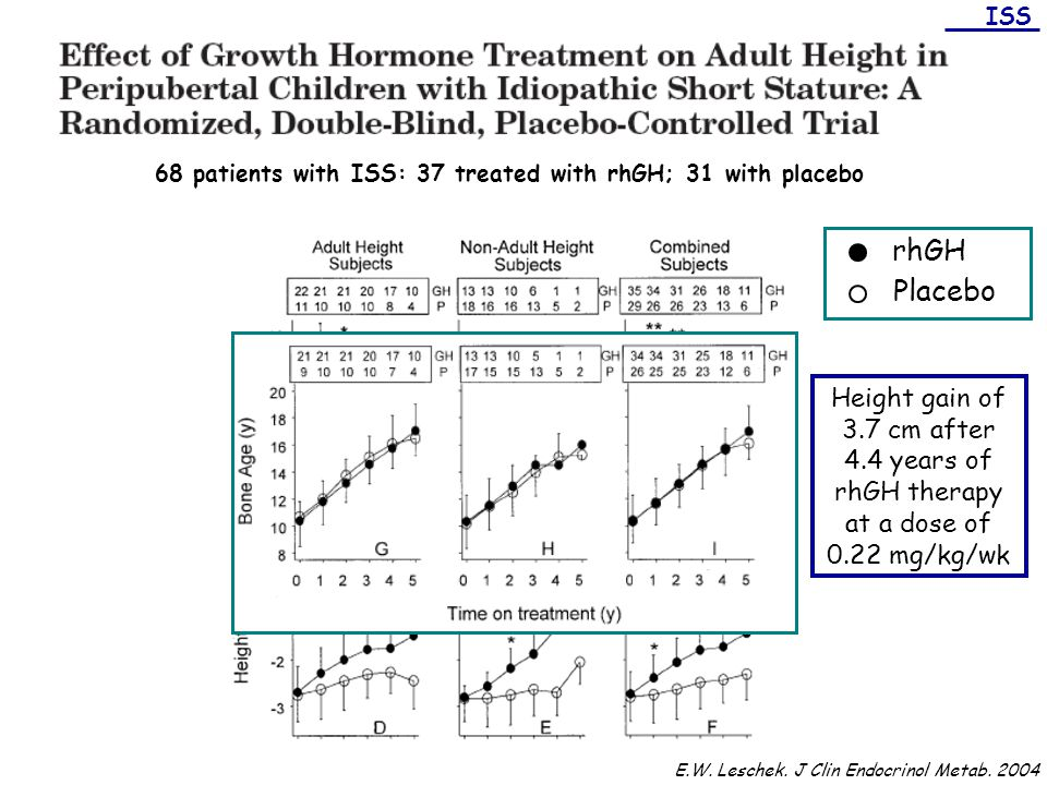 68 patients with ISS: 37 treated with rhGH; 31 with placebo