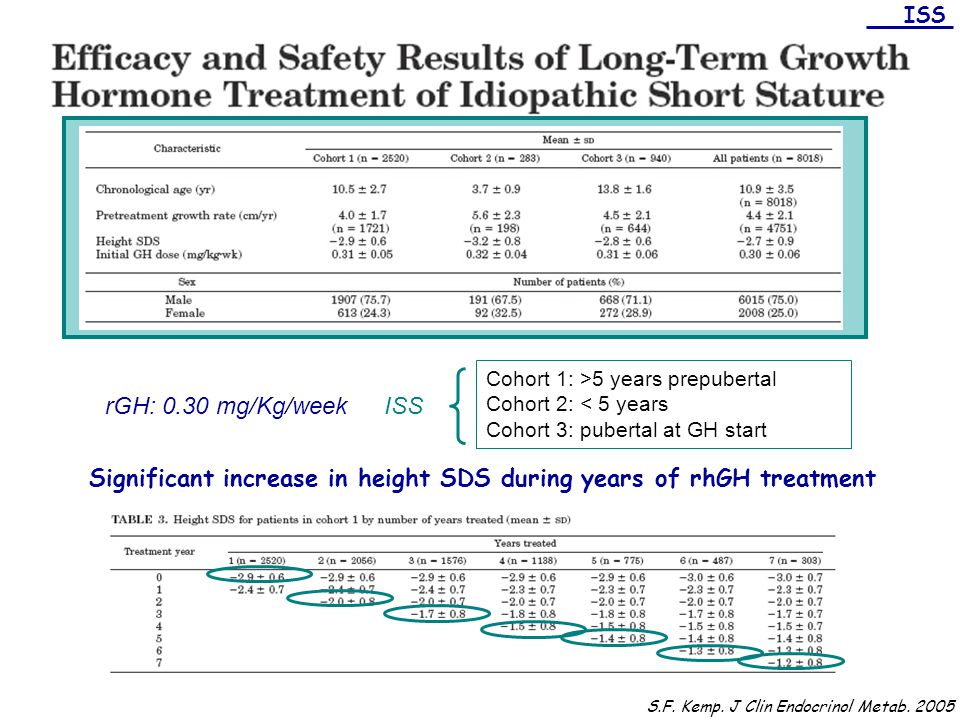 Significant increase in height SDS during years of rhGH treatment