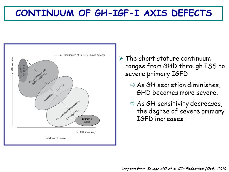 CONTINUUM OF GH-IGF-I AXIS DEFECTS