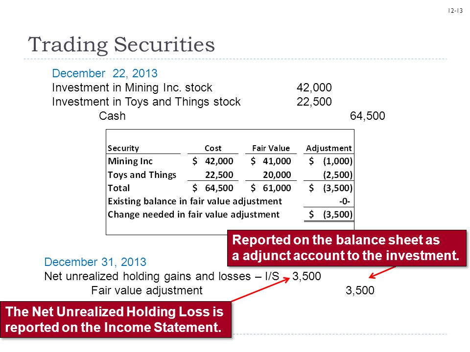 Trading Securities December 22, 2013. Investment in Mining Inc. stock 42,000. Investment in Toys and Things stock 22,500.