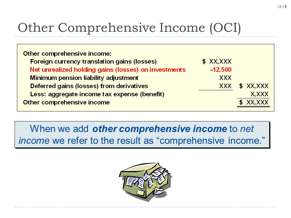 Other Comprehensive Income (OCI)