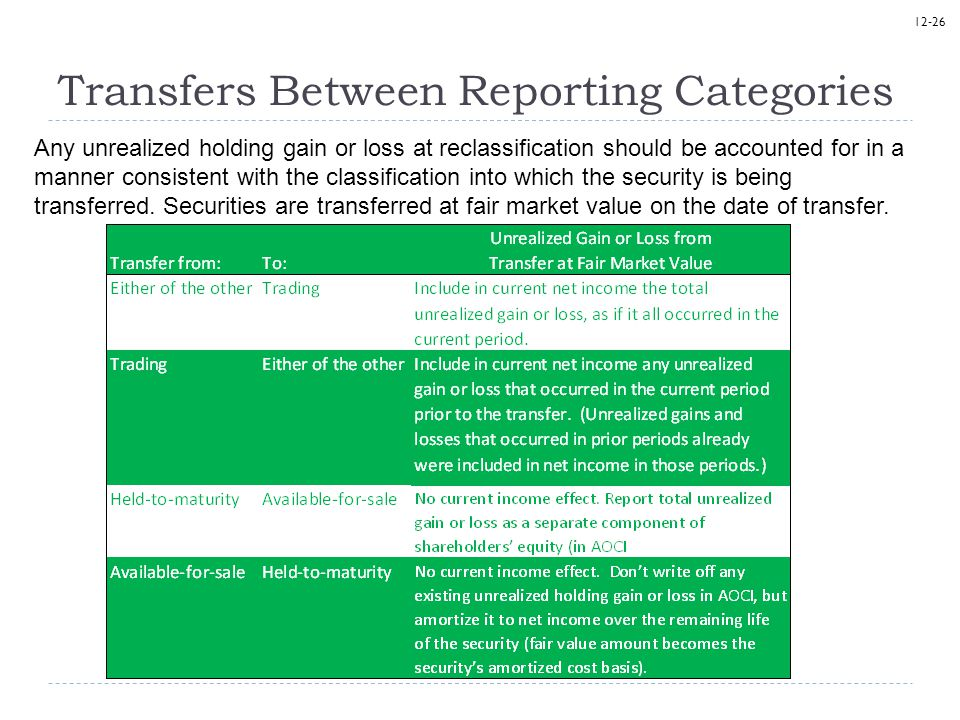 Transfers Between Reporting Categories