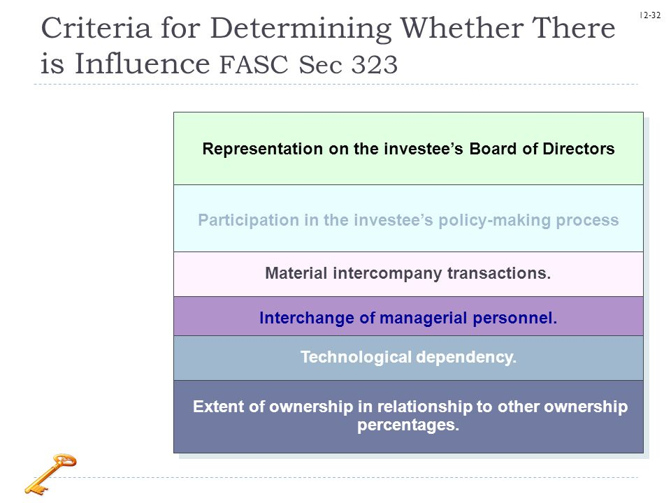 Criteria for Determining Whether There is Influence FASC Sec 323