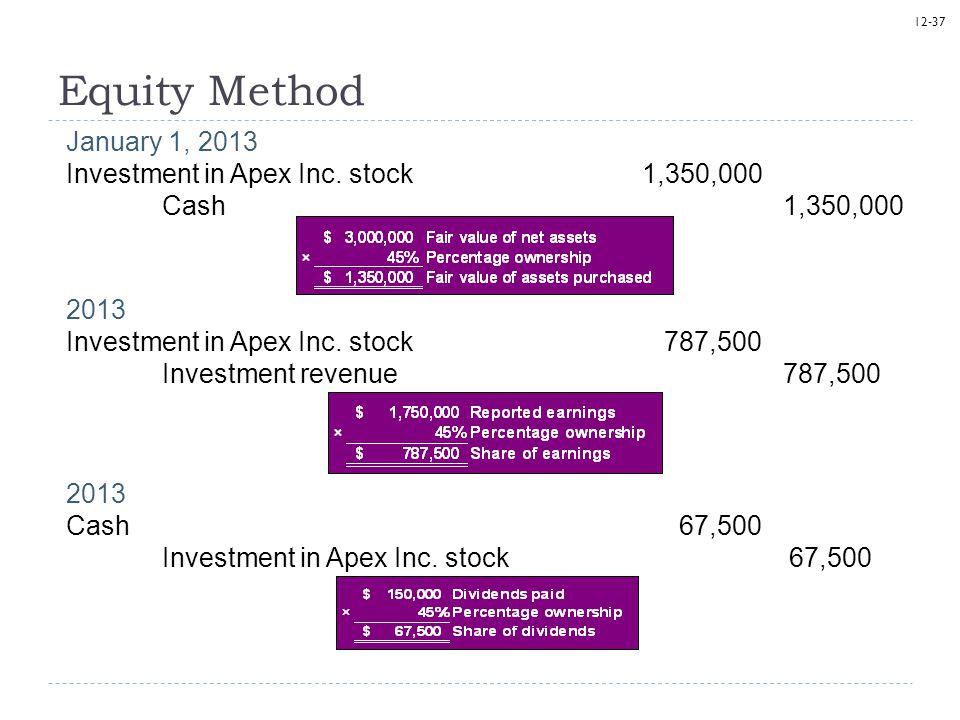 Equity Method January 1, 2013 Investment in Apex Inc. stock 1,350,000