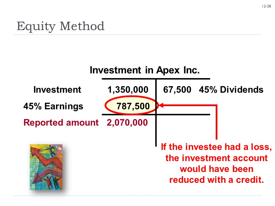 Equity Method Investment in Apex Inc.