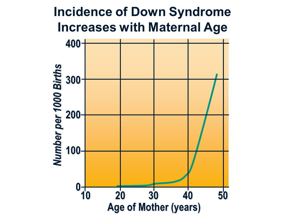 Incidence of Down Syndrome Increases with Maternal Age