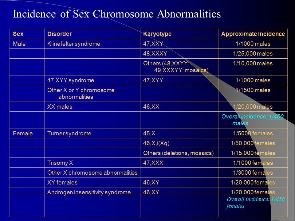 Incidence of Sex Chromosome Abnormalities