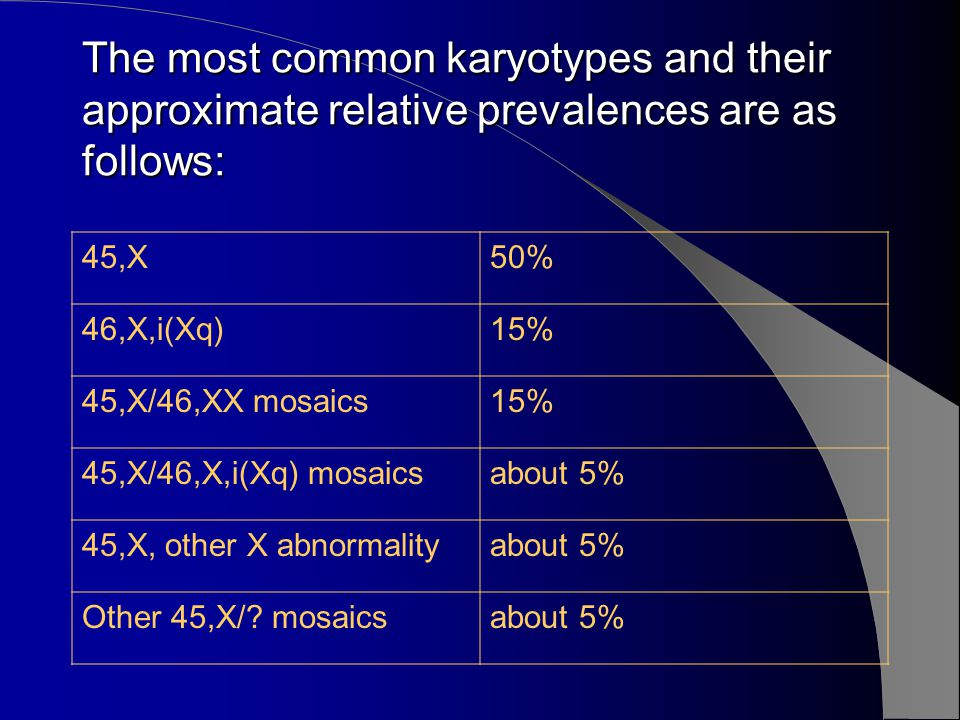 The most common karyotypes and their approximate relative prevalences are as follows: