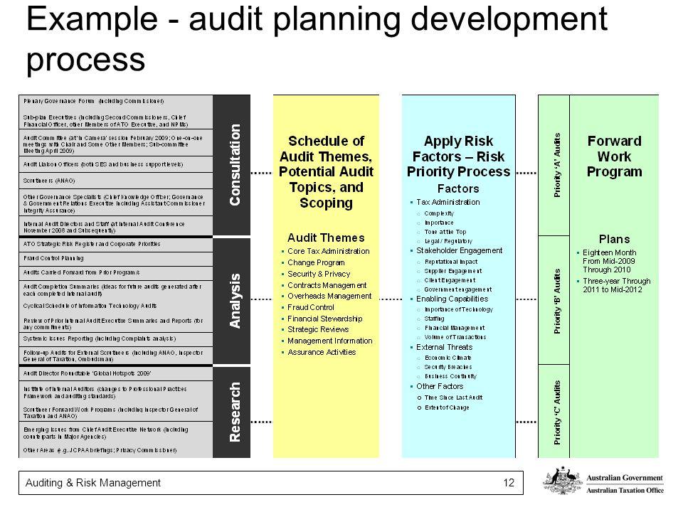Example - audit planning development process