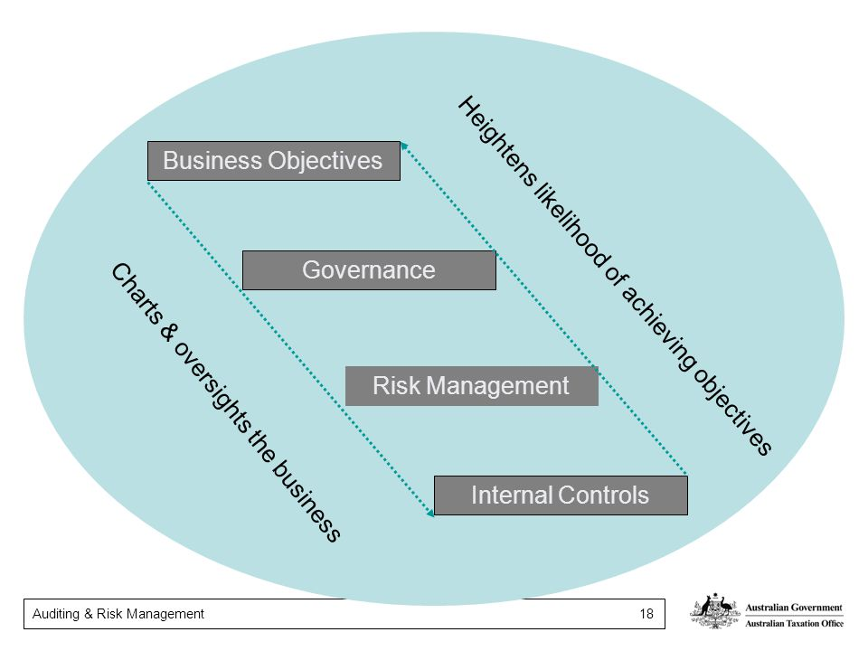 Business Objectives Governance. Heightens likelihood of achieving objectives. Risk Management. Charts & oversights the business.