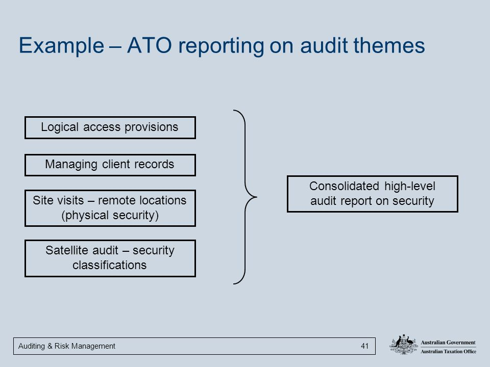 Example – ATO reporting on audit themes