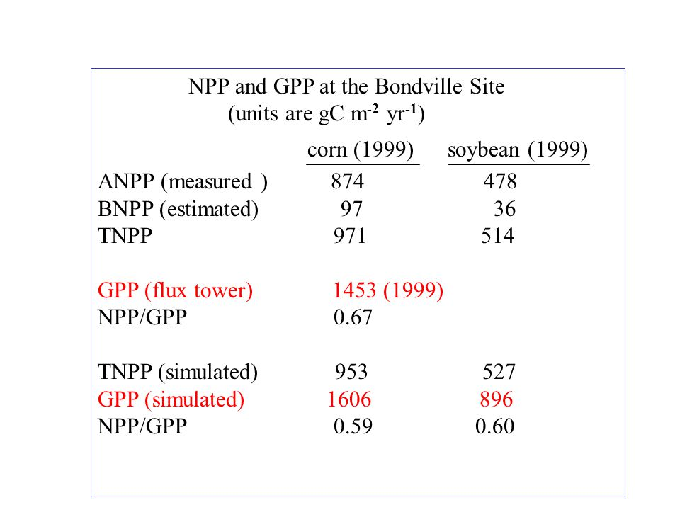 NPP and GPP at the Bondville Site