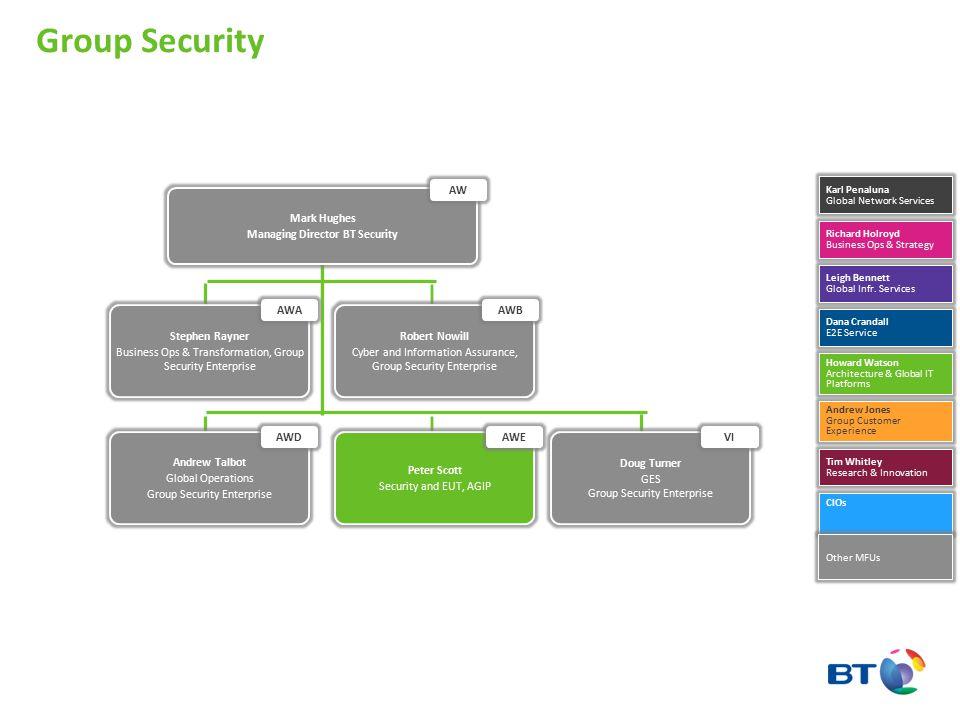 Managing Director BT Security