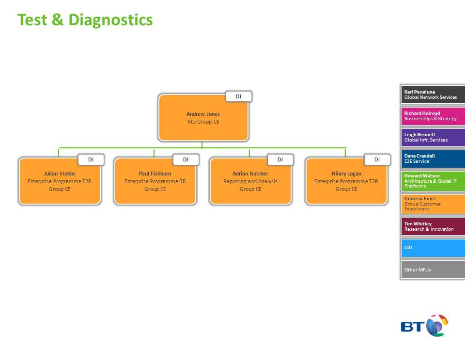 Test & Diagnostics Andrew Jones MD Group CE DI DI DI DI DI