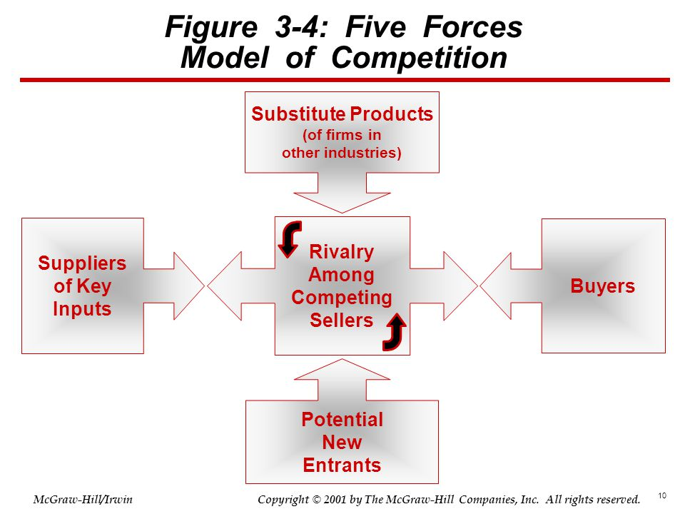 Figure 3-4: Five Forces Model of Competition