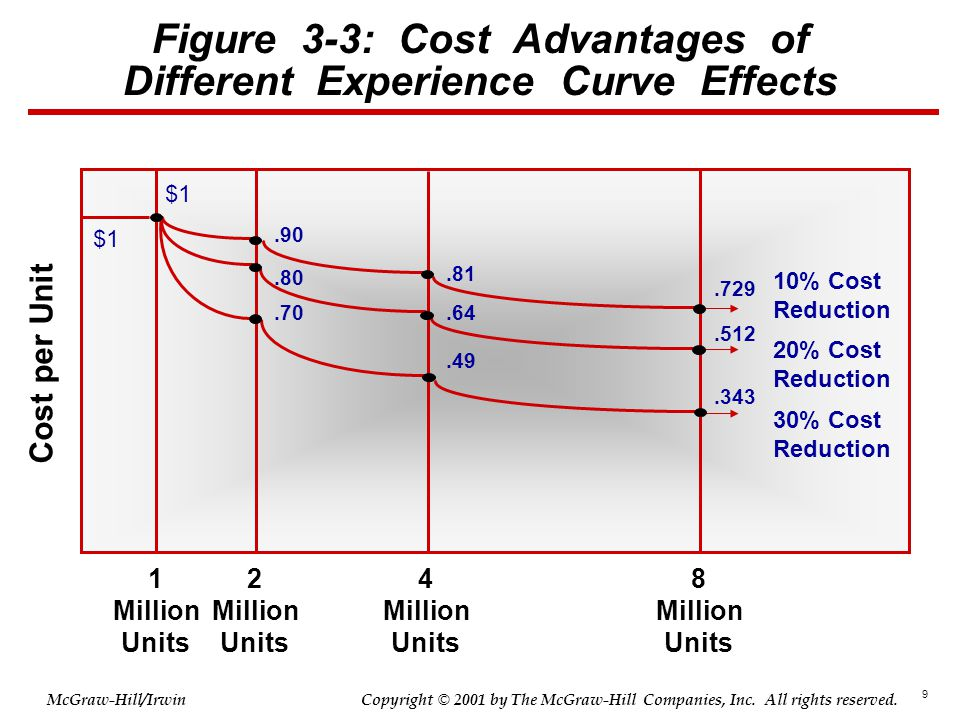 Figure 3-3: Cost Advantages of Different Experience Curve Effects
