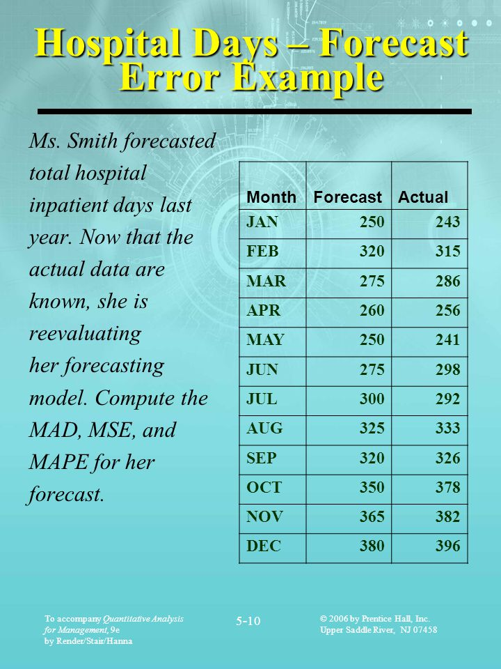 Hospital Days – Forecast Error Example