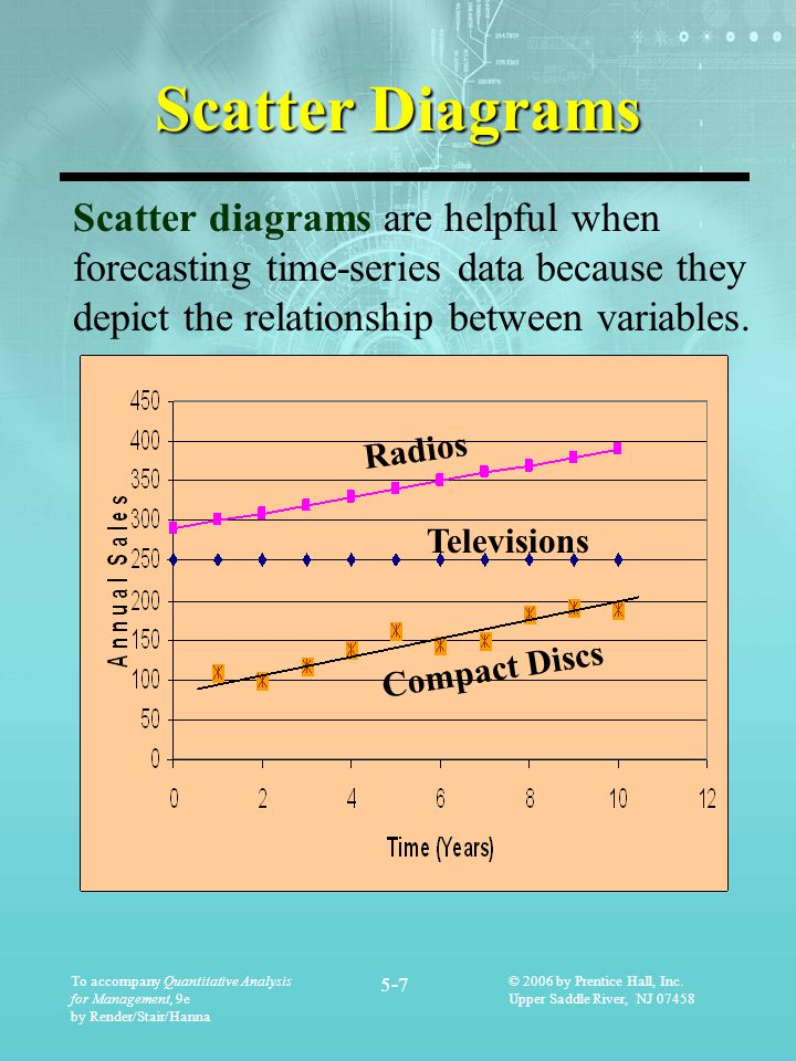 Scatter Diagrams Scatter diagrams are helpful when forecasting time-series data because they depict the relationship between variables.