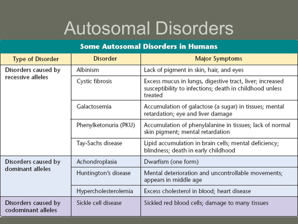 Autosomal Disorders Genes for these disorders are located on autosomes