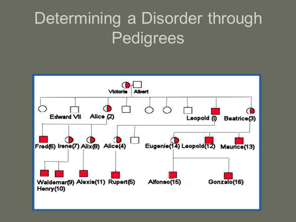 Determining a Disorder through Pedigrees