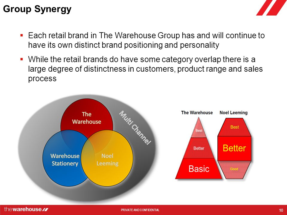 Group Synergy Each retail brand in The Warehouse Group has and will continue to have its own distinct brand positioning and personality.