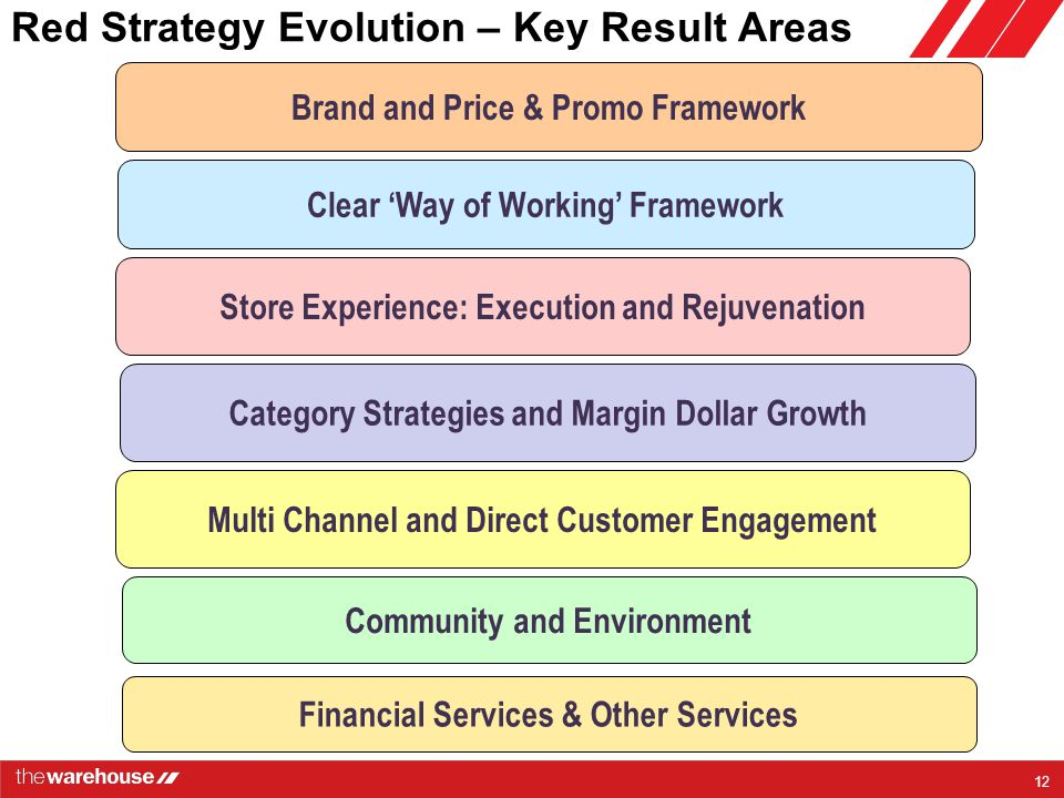 Red Strategy Evolution – Key Result Areas