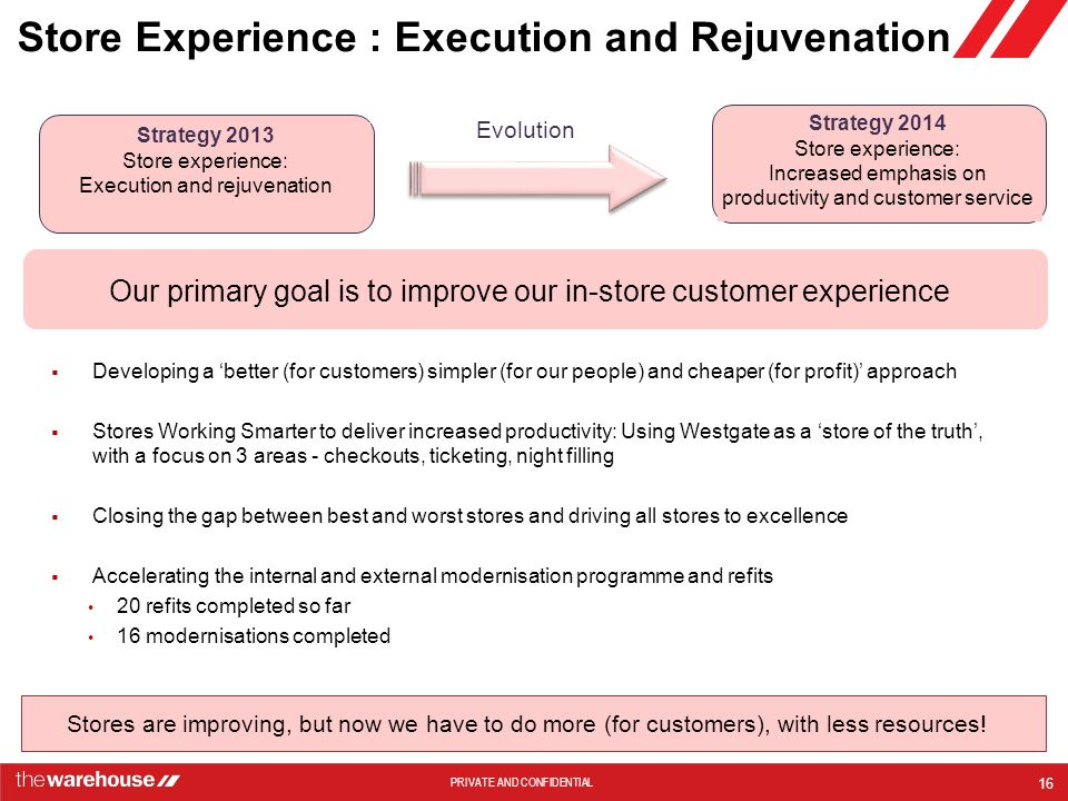 Store Experience : Execution and Rejuvenation