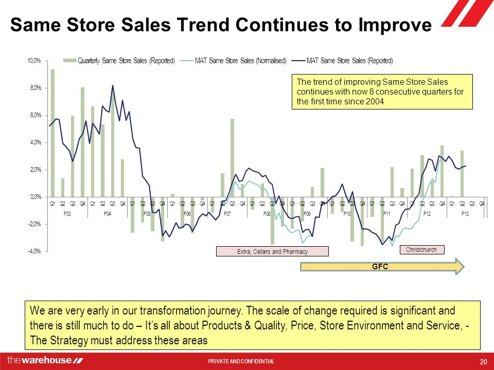 Same Store Sales Trend Continues to Improve