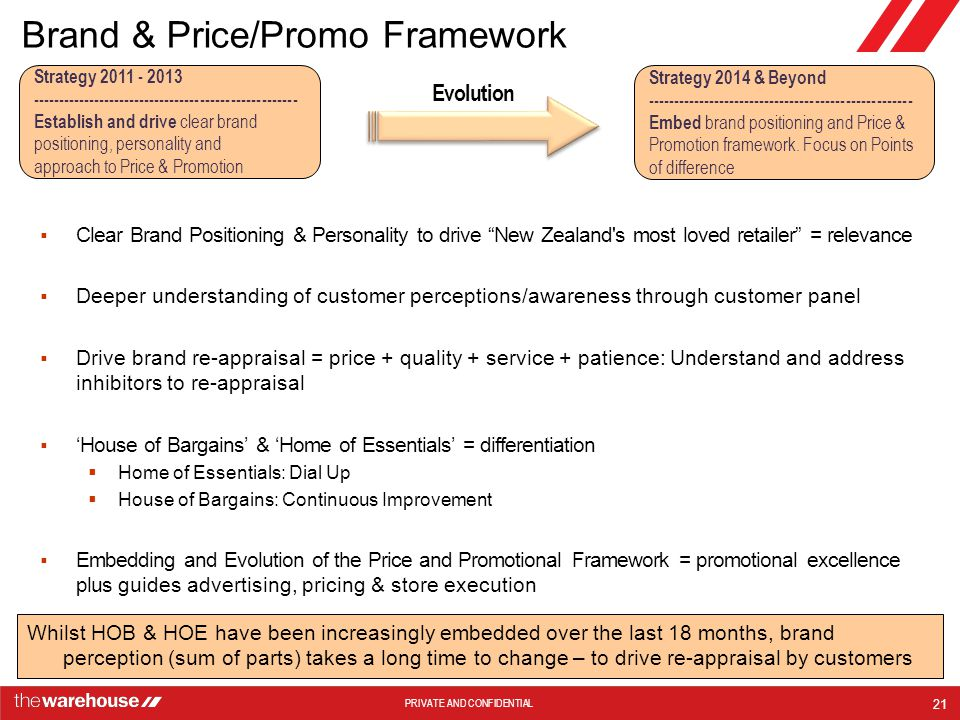 Brand & Price/Promo Framework