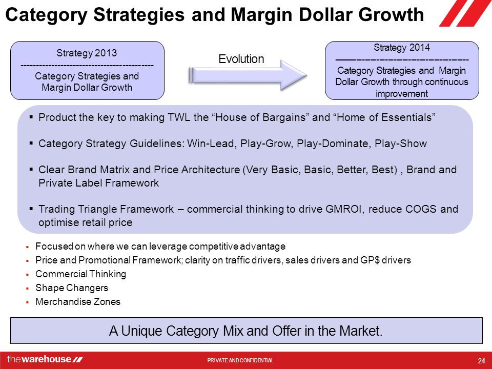 Category Strategies and Margin Dollar Growth