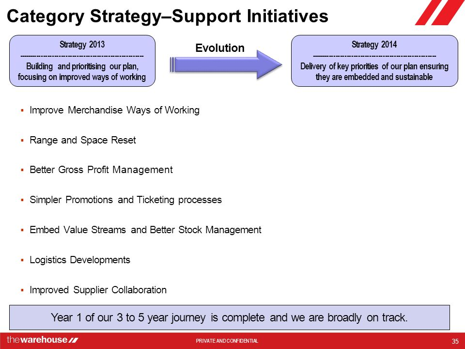 Category Strategy–Support Initiatives