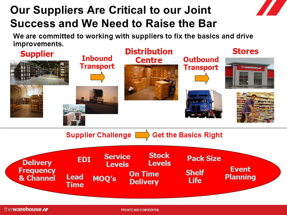Supplier Challenge Get the Basics Right Delivery Frequency& Channel