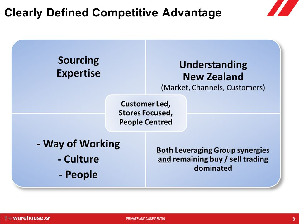 Clearly Defined Competitive Advantage