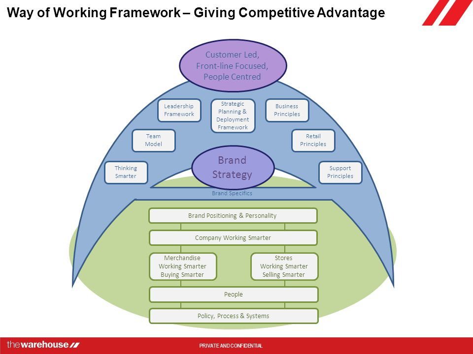 Way of Working Framework – Giving Competitive Advantage