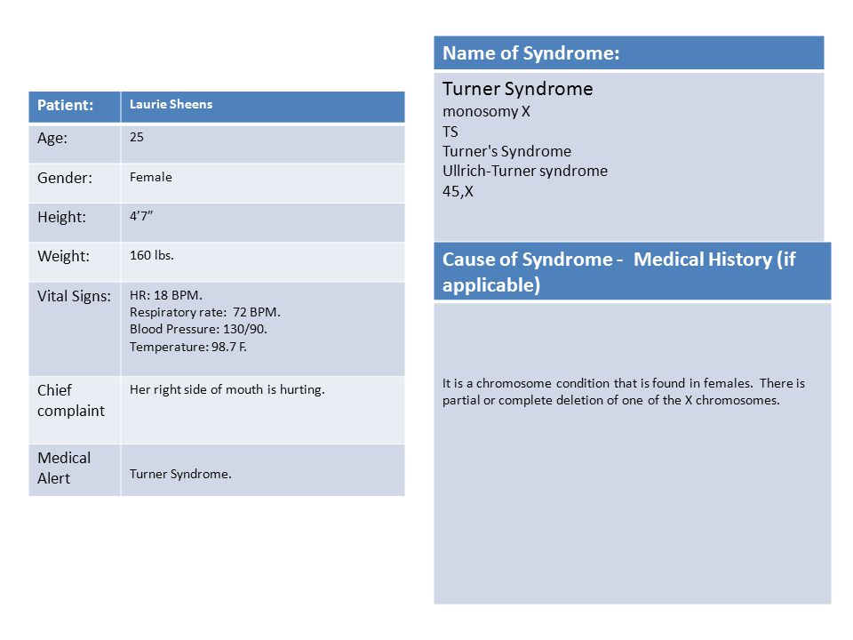 Cause of Syndrome - Medical History (if applicable)