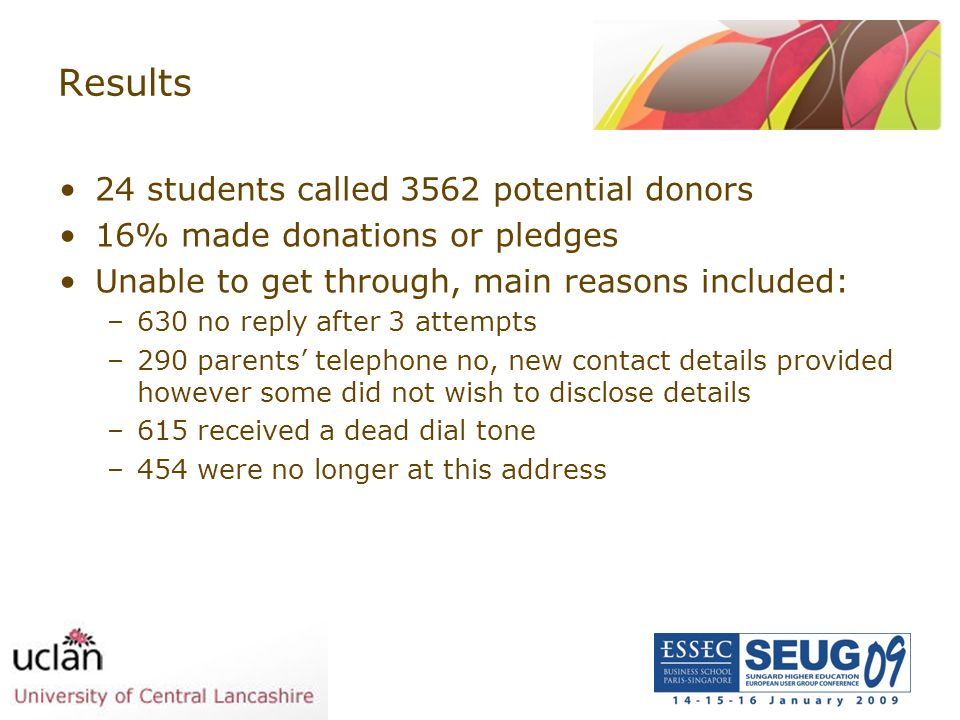Results 24 students called 3562 potential donors